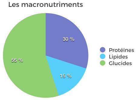 Répartitions alimentation prise de masse musculaire naturelle