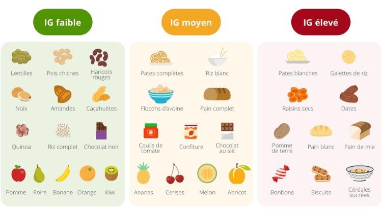 index-glycémique-aliments