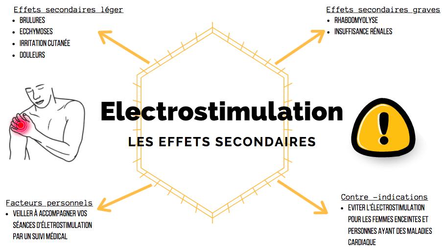 Effets secondaires de l'électrostimulation
