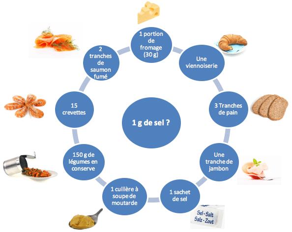 Quantité de sel présente dans les aliments du quotidien