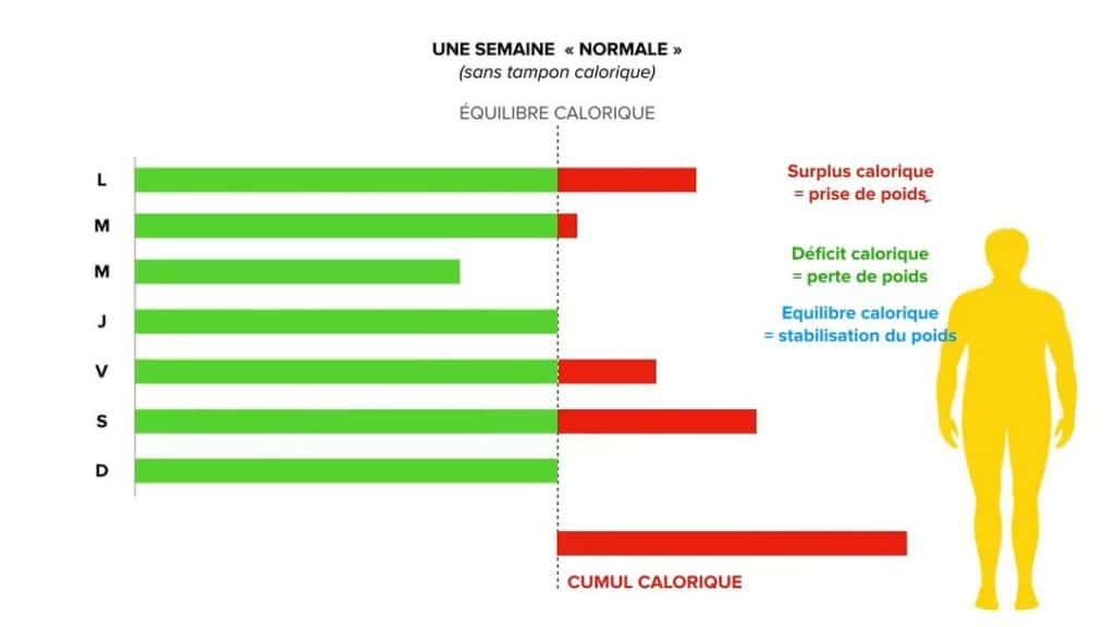 Equilibre Calorique pour une prise de masse
