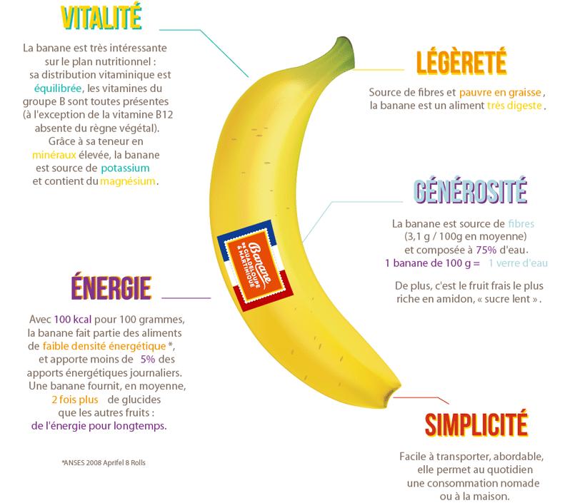 Banane et prise de masse
