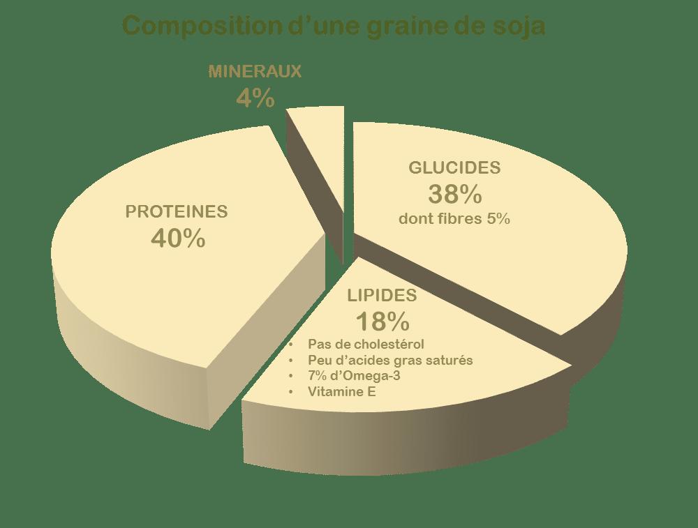 Avantage et composition  du soja