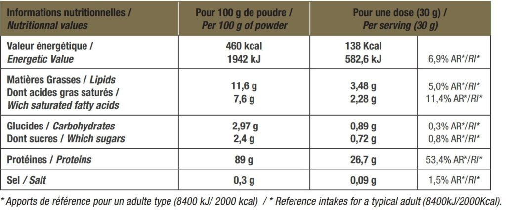 Valeurs nutritionelles de la protéine Lactuosérum