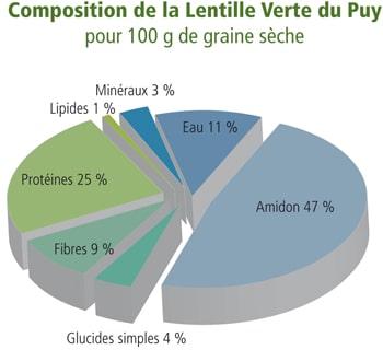 Composition lentille verte