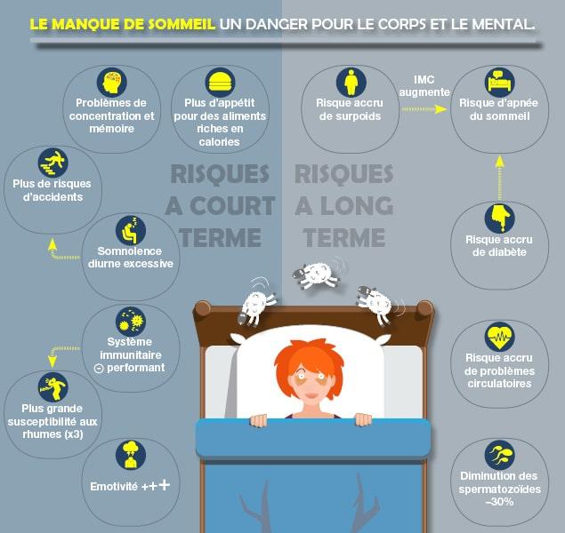 Les risques et conséquence d'un manque de sommeil
