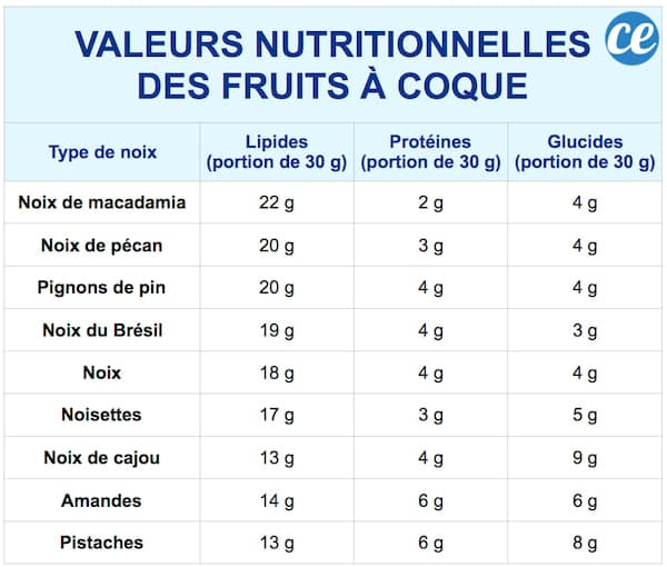 valeurs nutritionnelles noix