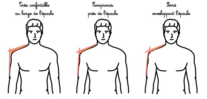 Les différents types d'épaules